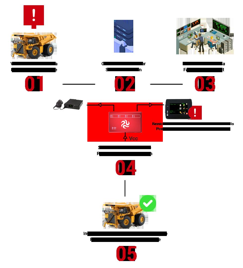 Sistema de reinicio remoto programable